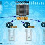 Cómo se instala un nuevo dominio desde WHM-Cpanel